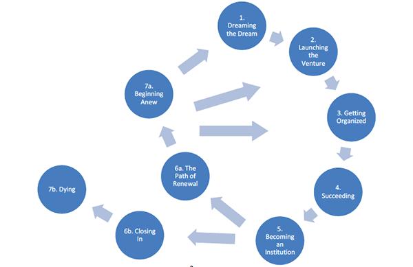 Bridges Organizational Renewal Graphic